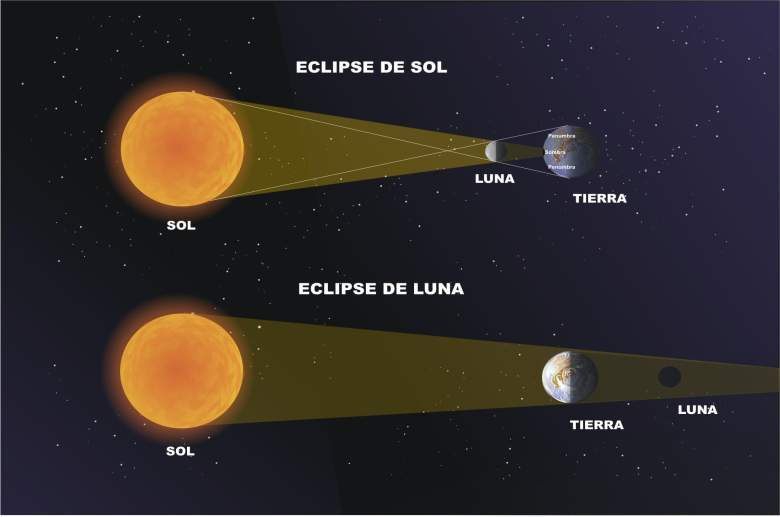 eclipse se sol