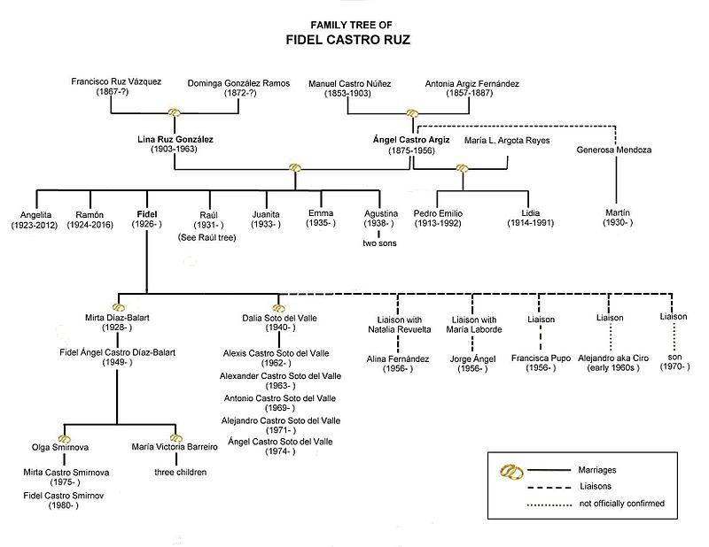 family_tree_of_fidel_castro