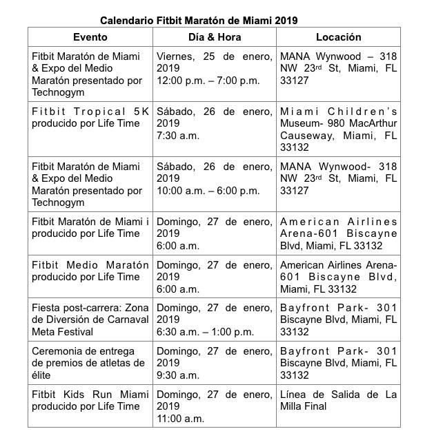 Marathon de Miami 2019 en enero: Día, Hora y Ruta
