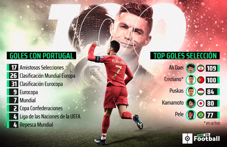 Cristiano Ronaldo - 100 goles con Portugal